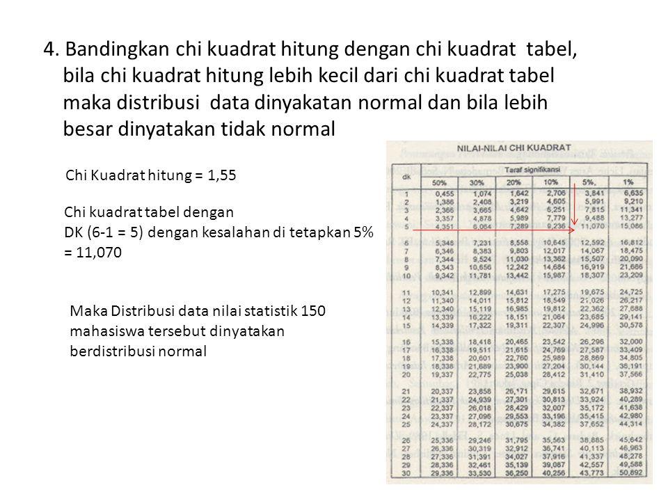 4. Bandingkan chi kuadrat hitung dengan chi kuadrat tabel, bila chi kuadrat hitung lebih kecil dari chi kuadrat tabel maka distribusi data dinyakatan