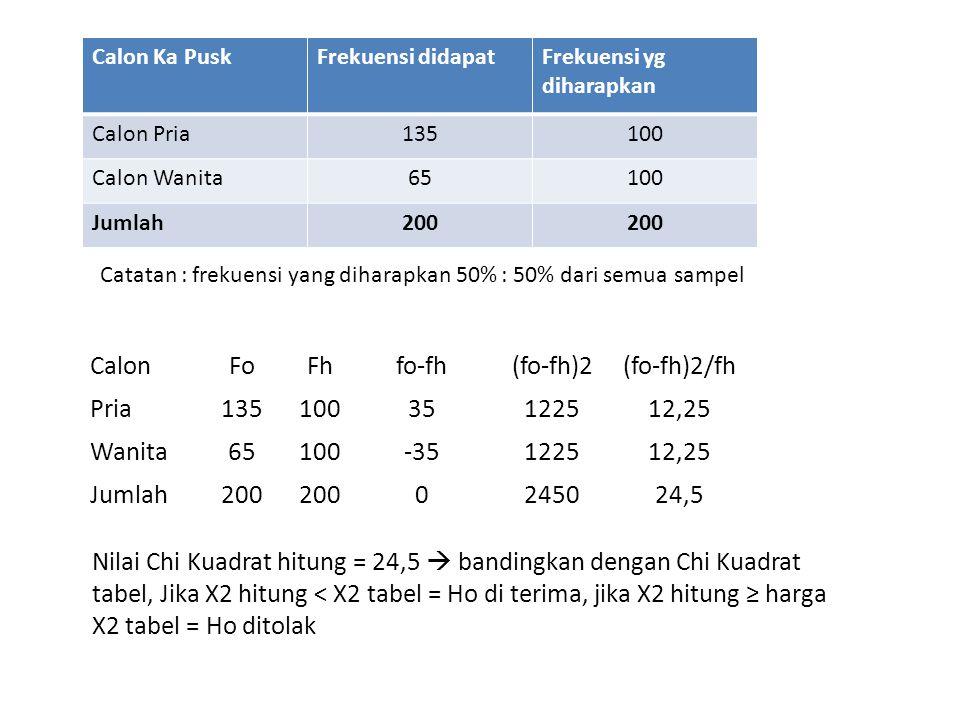 Calon Ka PuskFrekuensi didapatFrekuensi yg diharapkan Calon Pria135100 Calon Wanita65100 Jumlah200 CalonFoFhfo-fh(fo-fh)2(fo-fh)2/fh Pria13510035122512,25 Wanita65100-35122512,25 Jumlah200 0245024,5 Catatan : frekuensi yang diharapkan 50% : 50% dari semua sampel Nilai Chi Kuadrat hitung = 24,5  bandingkan dengan Chi Kuadrat tabel, Jika X2 hitung < X2 tabel = Ho di terima, jika X2 hitung ≥ harga X2 tabel = Ho ditolak