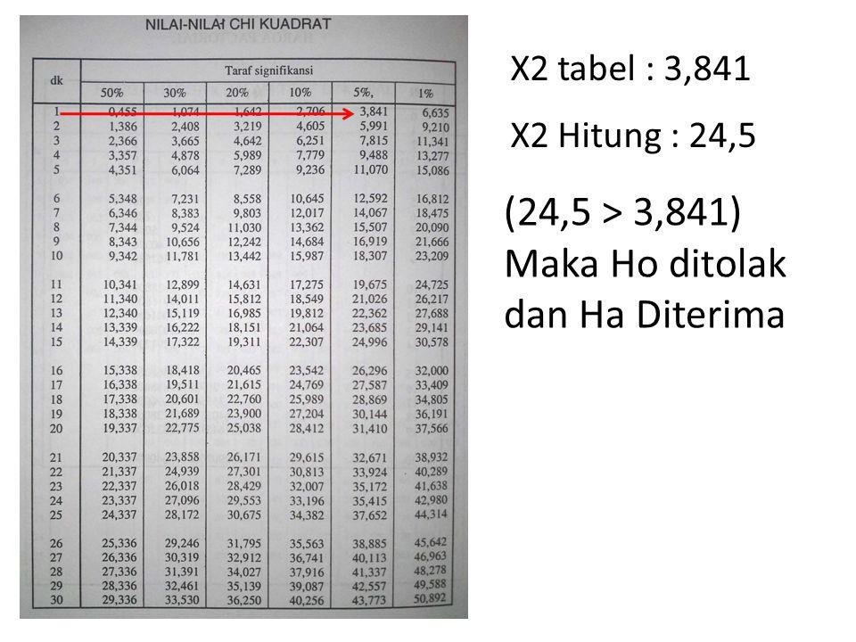 X2 tabel : 3,841 X2 Hitung : 24,5 (24,5 > 3,841) Maka Ho ditolak dan Ha Diterima