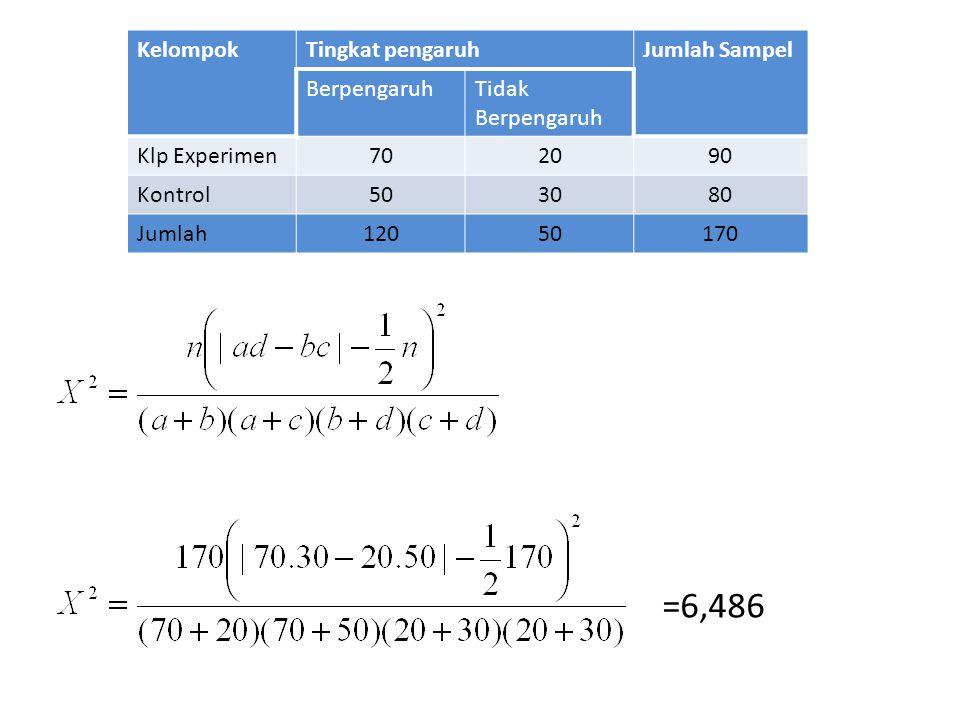 KelompokTingkat pengaruhJumlah Sampel BerpengaruhTidak Berpengaruh Klp Experimen702090 Kontrol503080 Jumlah12050170 =6,486