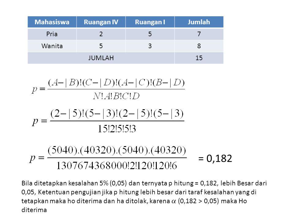 MahasiswaRuangan IVRuangan IJumlah Pria257 Wanita538 JUMLAH15 = 0,182 Bila ditetapkan kesalahan 5% (0,05) dan ternyata p hitung = 0,182, lebih Besar d