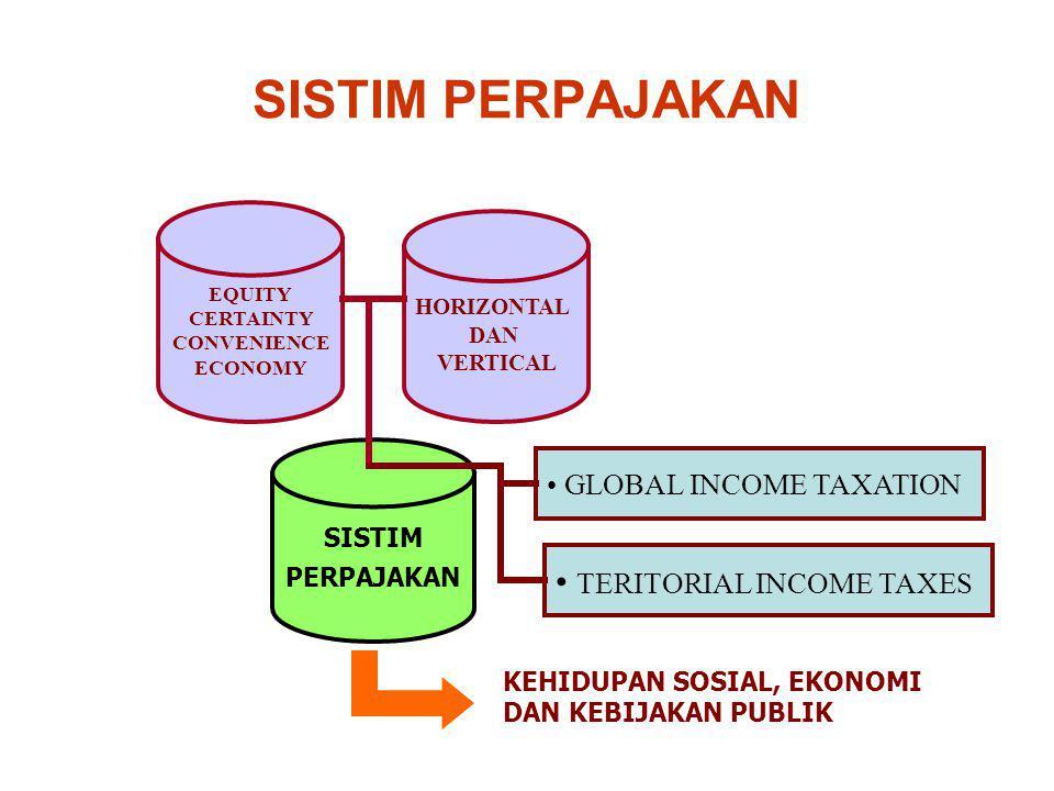 SISTIM PERPAJAKAN GLOBAL INCOME TAXATION TERITORIAL INCOME TAXES KEHIDUPAN SOSIAL, EKONOMI DAN KEBIJAKAN PUBLIK SISTIM PERPAJAKAN EQUITY CERTAINTY CONVENIENCE ECONOMY HORIZONTAL DAN VERTICAL