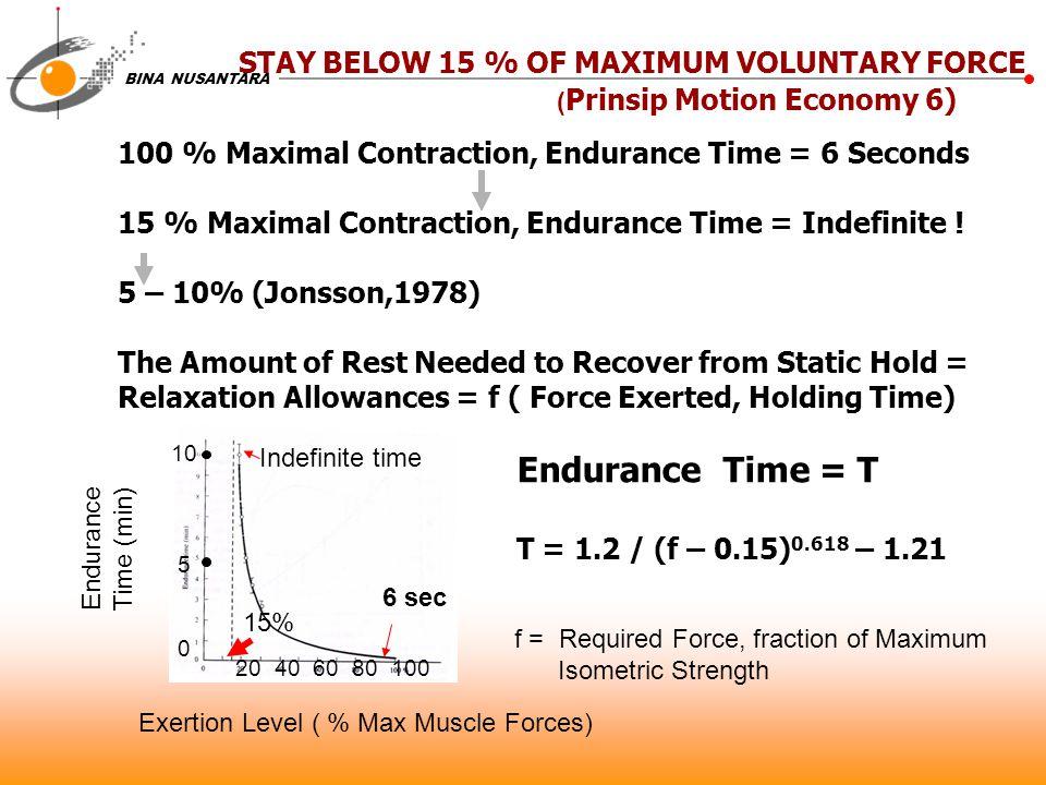 BINA NUSANTARA STAY BELOW 15 % OF MAXIMUM VOLUNTARY FORCE ( Prinsip Motion Economy 6) 100 % Maximal Contraction, Endurance Time = 6 Seconds 15 % Maximal Contraction, Endurance Time = Indefinite .