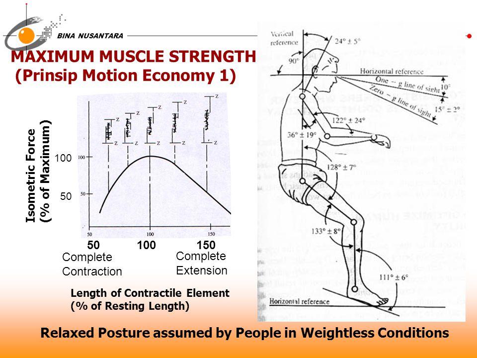 BINA NUSANTARA Length of Contractile Element (% of Resting Length) Isometric Force (% of Maximum) 50 100 150 100 50 MAXIMUM MUSCLE STRENGTH (Prinsip M