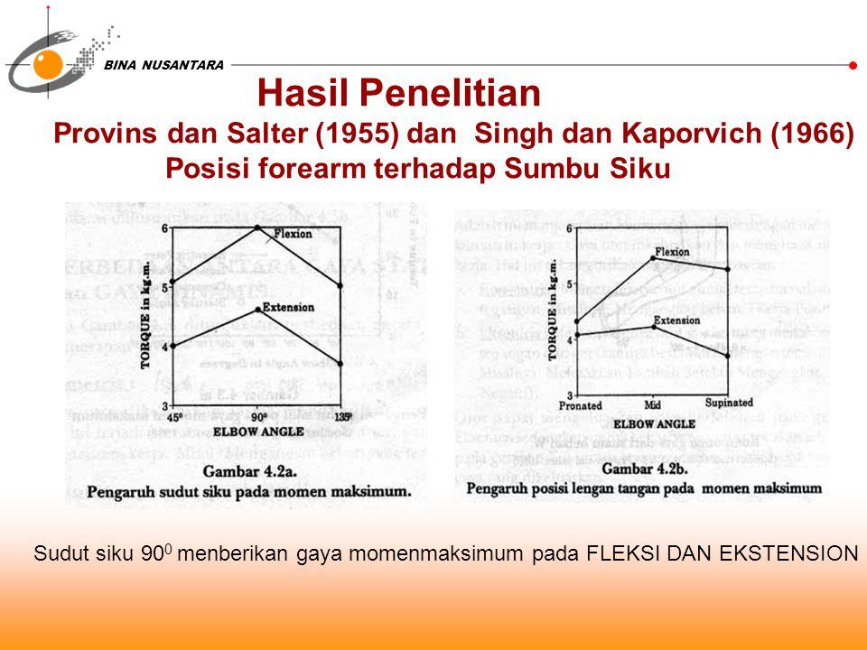 BINA NUSANTARA Hasil Penelitian Provins dan Salter (1955) dan Singh dan Kaporvich (1966) Posisi forearm terhadap Sumbu Siku Sudut siku 90 0 menberikan