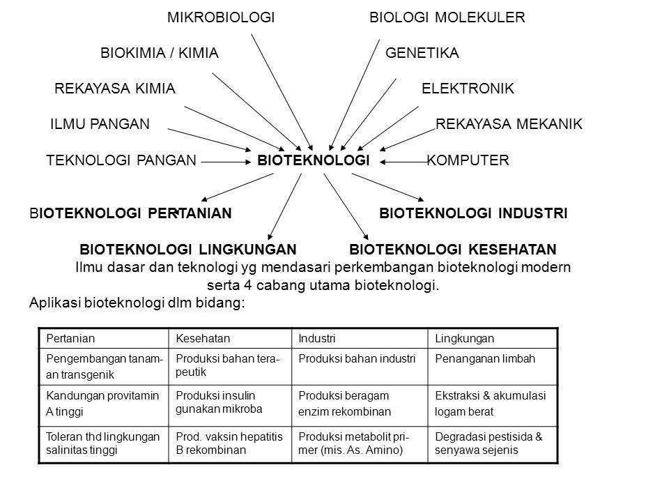 MIKROBIOLOGI BIOLOGI MOLEKULER BIOKIMIA / KIMIA GENETIKA REKAYASA KIMIA ELEKTRONIK ILMU PANGAN REKAYASA MEKANIK TEKNOLOGI PANGAN BIOTEKNOLOGI KOMPUTER