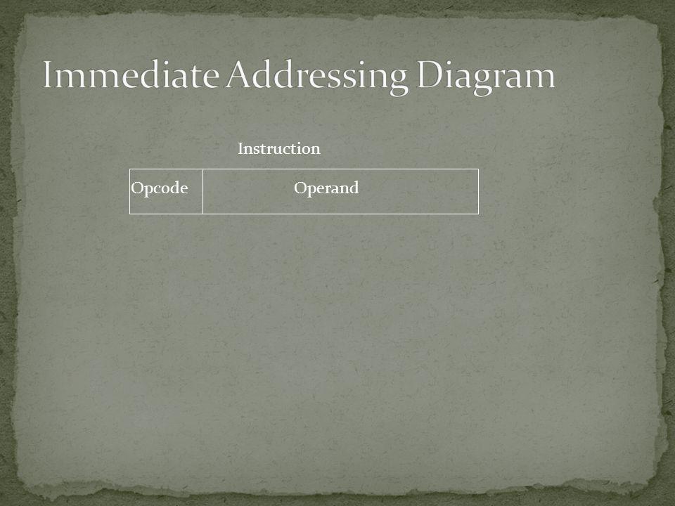 OperandOpcode Instruction
