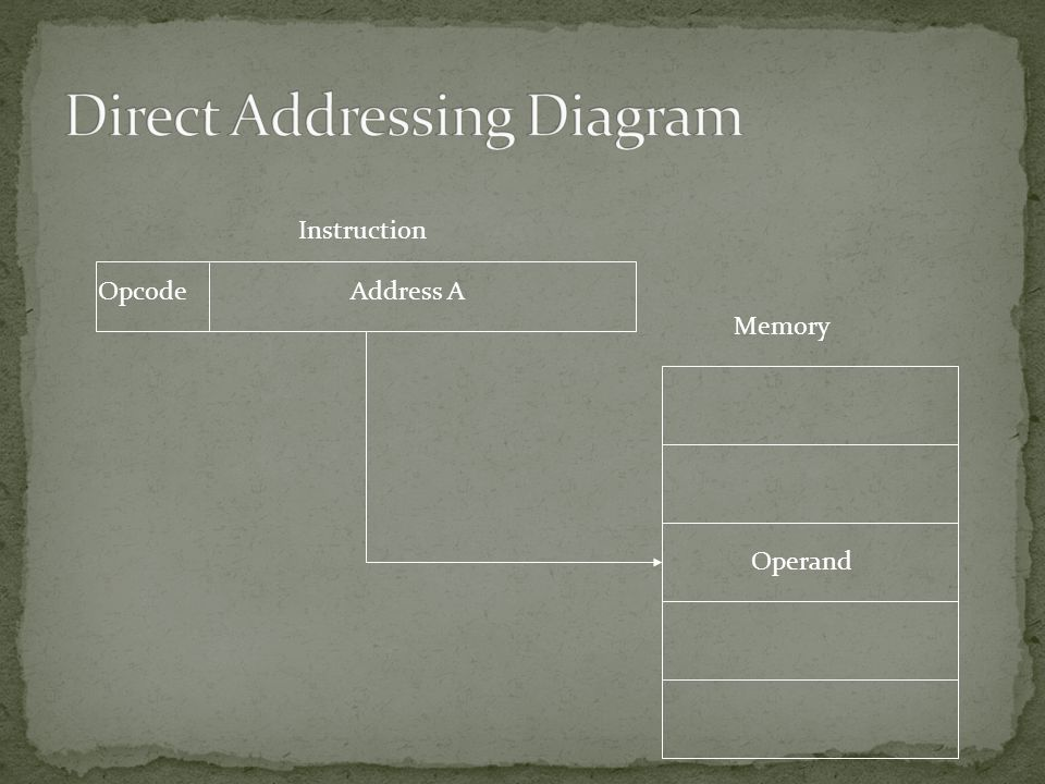 Address AOpcode Instruction Memory Operand