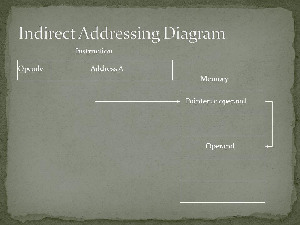 Address AOpcode Instruction Memory Operand Pointer to operand
