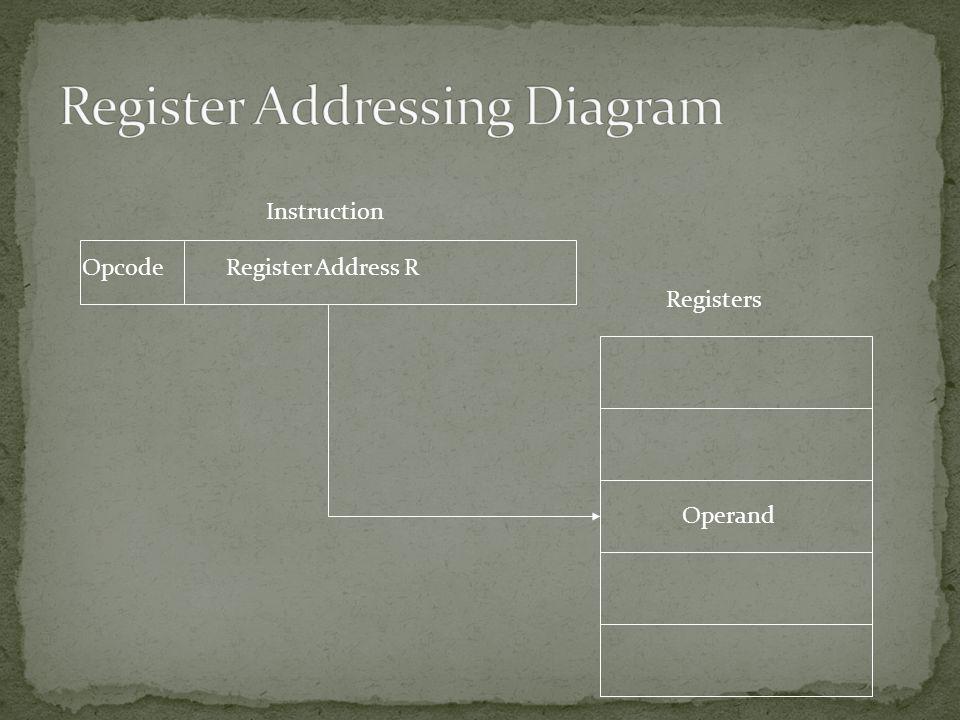 Register Address ROpcode Instruction Registers Operand