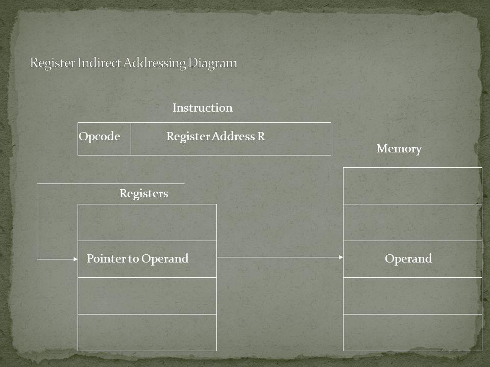 Register Address ROpcode Instruction Memory Operand Pointer to Operand Registers