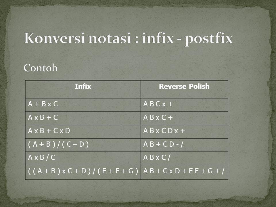 Contoh InfixReverse Polish A + B x CA B C x + A x B + CA B x C + A x B + C x DA B x C D x + ( A + B ) / ( C – D )A B + C D - / A x B / CA B x C / ( ( A + B ) x C + D ) / ( E + F + G )A B + C x D + E F + G + /