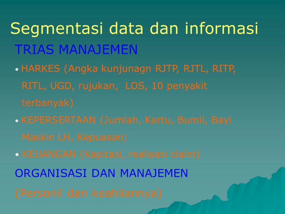 Segmentasi data dan informasi TRIAS MANAJEMEN HARKES (Angka kunjunagn RJTP, RJTL, RITP, RITL, UGD, rujukan, LOS, 10 penyakit terbanyak) KEPERSERTAAN (