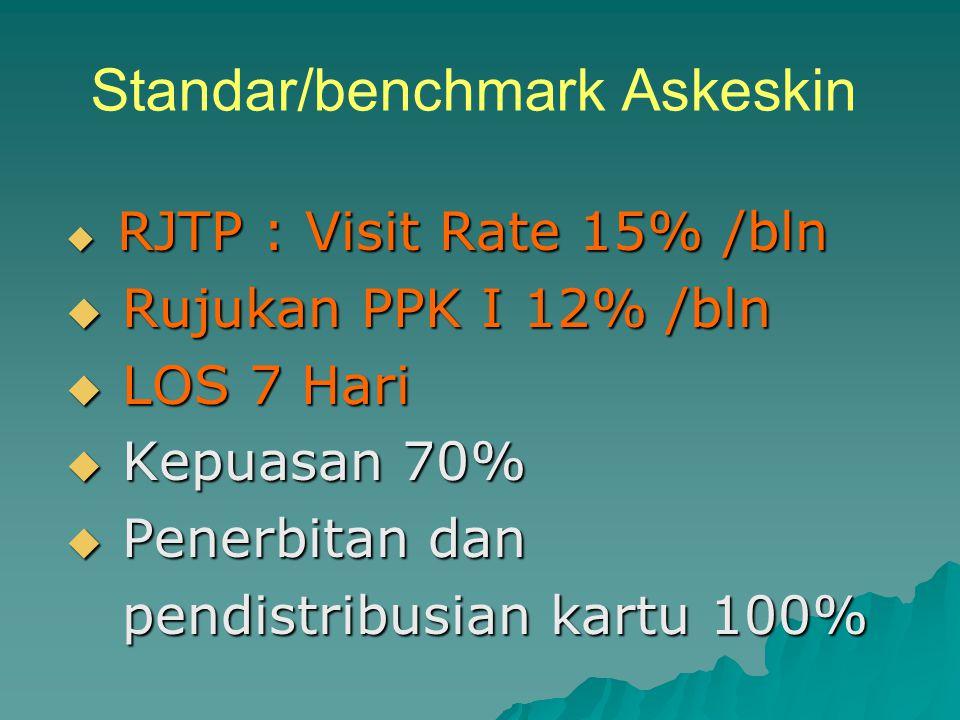 Standar/benchmark Askeskin  RJTP : Visit Rate 15% /bln  Rujukan PPK I 12% /bln  LOS 7 Hari  Kepuasan 70%  Penerbitan dan pendistribusian kartu 10