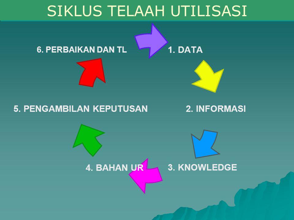 1. DATA 2. INFORMASI 3. KNOWLEDGE4. BAHAN UR 5. PENGAMBILAN KEPUTUSAN 6. PERBAIKAN DAN TL SIKLUS TELAAH UTILISASI