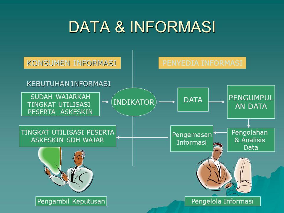 DATA & INFORMASI KONSUMEN INFORMASI KEBUTUHAN INFORMASI INDIKATOR DATA PENGUMPUL AN DATA SUDAH WAJARKAH TINGKAT UTILISASI PESERTA ASKESKIN Pengelola I
