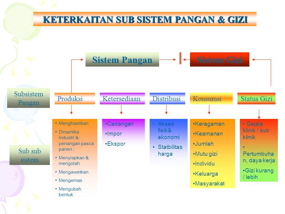 KETERKAITAN SUB SISTEM PANGAN & GIZI Sistem PanganSistem Gizi Subsistem Pangan ProduksiKetersediaanDistribusiKonsumsiStatus Gizi Sub sub sistem Mengha