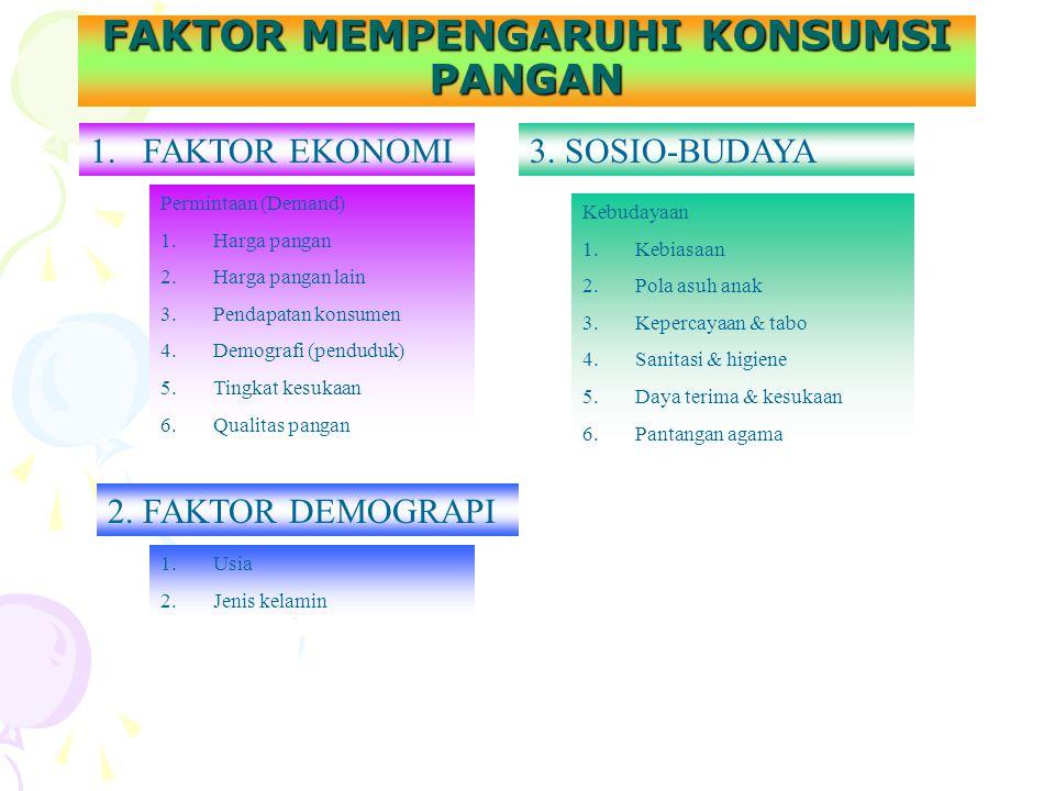 FAKTOR MEMPENGARUHI KONSUMSI PANGAN 1.FAKTOR EKONOMI Permintaan (Demand) 1.Harga pangan 2.Harga pangan lain 3.Pendapatan konsumen 4.Demografi (pendudu