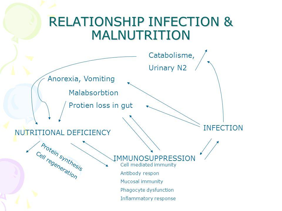 NUTRITIONINFECTION IMMUNOCOMPETENCE