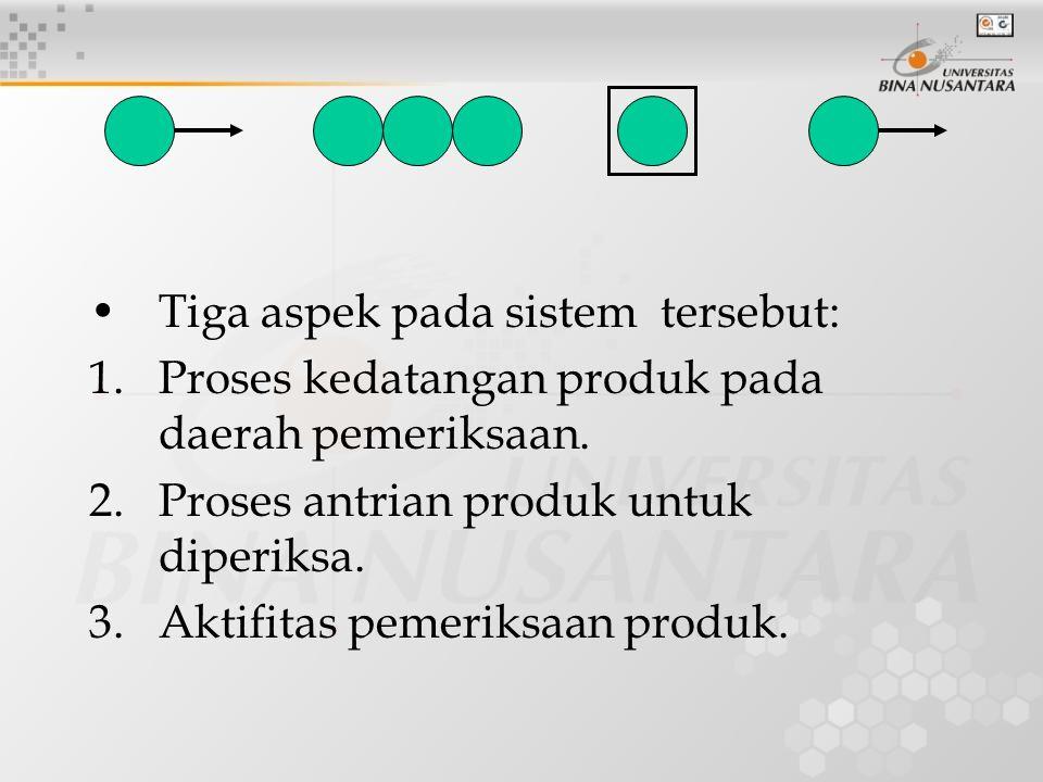 Tiga aspek pada sistem tersebut: 1.Proses kedatangan produk pada daerah pemeriksaan. 2.Proses antrian produk untuk diperiksa. 3.Aktifitas pemeriksaan