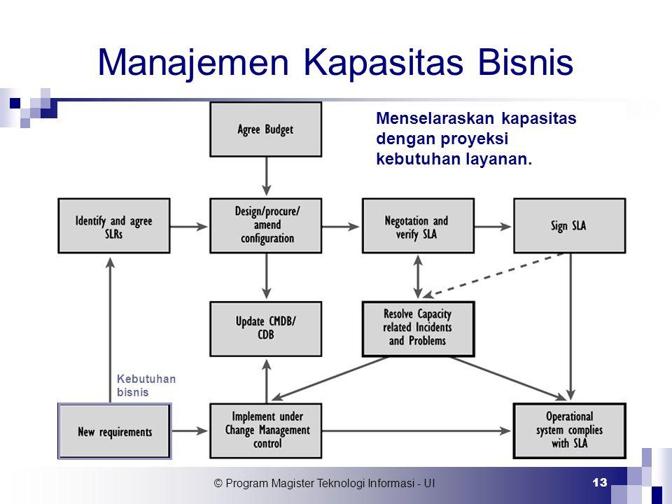 © Program Magister Teknologi Informasi - UI 13 Manajemen Kapasitas Bisnis Kebutuhan bisnis Menselaraskan kapasitas dengan proyeksi kebutuhan layanan.