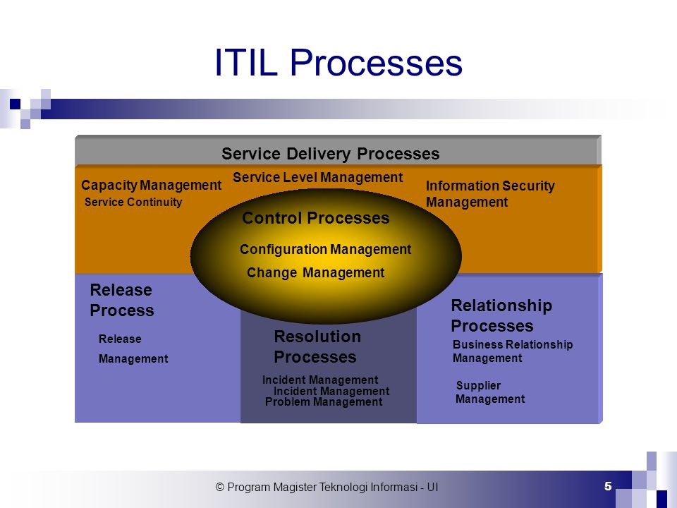 © Program Magister Teknologi Informasi - UI 5 ITIL Processes Service Delivery Processes Control Processes Configuration Management Change Management R