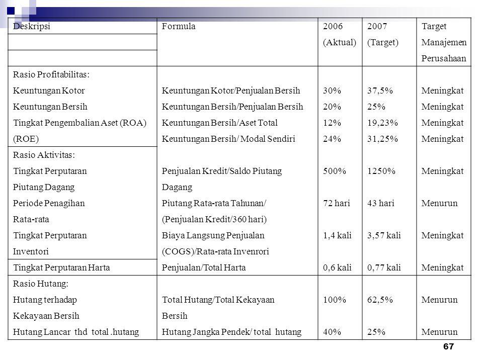 67 DeskripsiFormula20062007Target (Aktual)(Target)Manajemen Perusahaan Rasio Profitabilitas: Keuntungan KotorKeuntungan Kotor/Penjualan Bersih30%37,5%