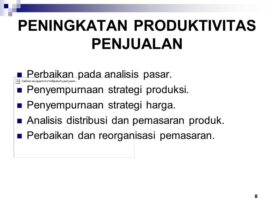 8 PENINGKATAN PRODUKTIVITAS PENJUALAN Perbaikan pada analisis pasar. Penyempurnaan strategi produksi. Penyempurnaan strategi harga. Analisis distribus