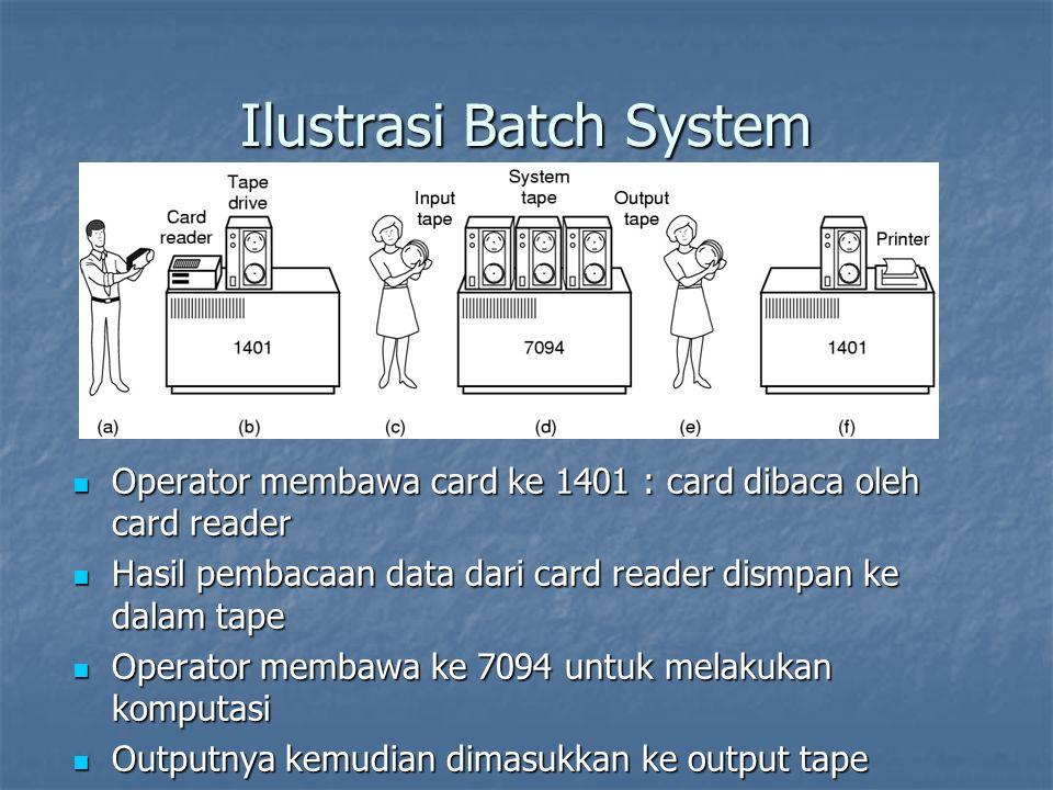 Ilustrasi Batch System Operator membawa card ke 1401 : card dibaca oleh card reader Operator membawa card ke 1401 : card dibaca oleh card reader Hasil