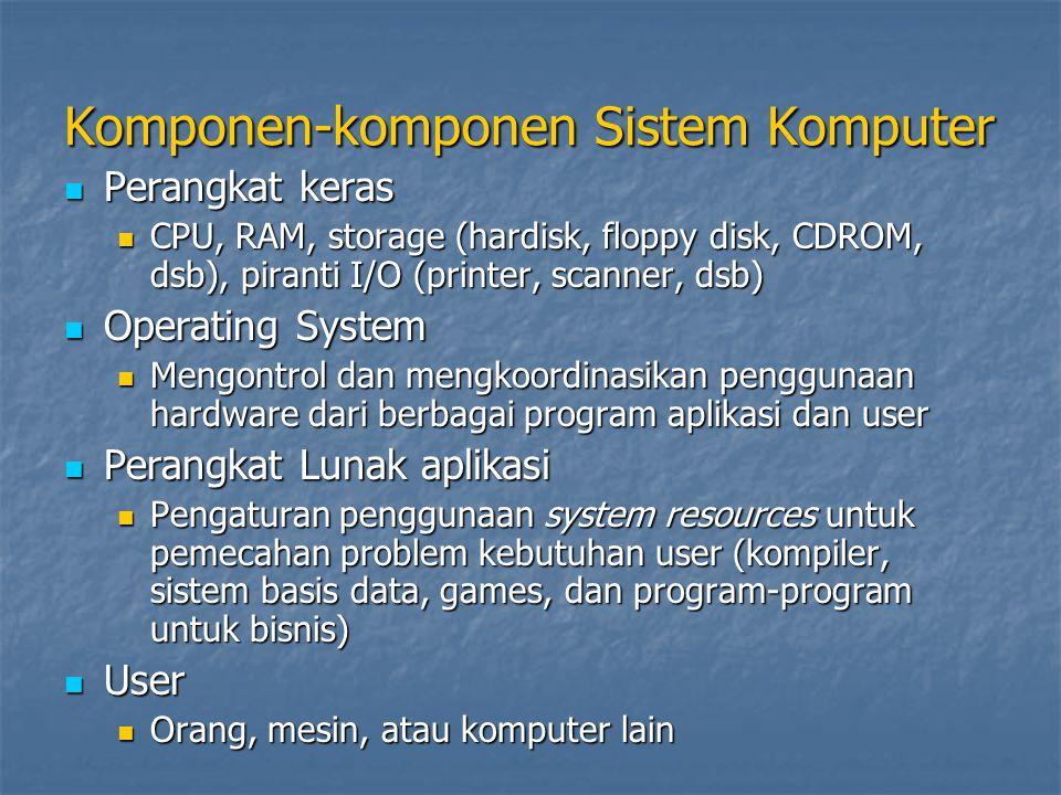 Komponen-komponen Sistem Komputer Perangkat keras Perangkat keras CPU, RAM, storage (hardisk, floppy disk, CDROM, dsb), piranti I/O (printer, scanner, dsb) CPU, RAM, storage (hardisk, floppy disk, CDROM, dsb), piranti I/O (printer, scanner, dsb) Operating System Operating System Mengontrol dan mengkoordinasikan penggunaan hardware dari berbagai program aplikasi dan user Mengontrol dan mengkoordinasikan penggunaan hardware dari berbagai program aplikasi dan user Perangkat Lunak aplikasi Perangkat Lunak aplikasi Pengaturan penggunaan system resources untuk pemecahan problem kebutuhan user (kompiler, sistem basis data, games, dan program-program untuk bisnis) Pengaturan penggunaan system resources untuk pemecahan problem kebutuhan user (kompiler, sistem basis data, games, dan program-program untuk bisnis) User User Orang, mesin, atau komputer lain Orang, mesin, atau komputer lain