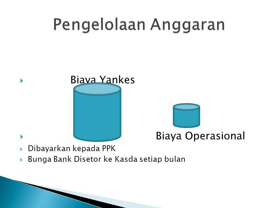  Biaya Yankes  Biaya Operasional  Dibayarkan kepada PPK  Bunga Bank Disetor ke Kasda setiap bulan