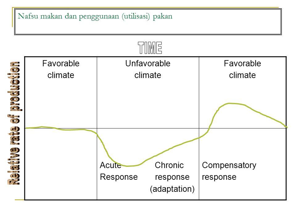 Nafsu makan dan penggunaan (utilisasi) pakan Favorable climate Unfavorable climate Favorable climate Acute Chronic Response response (adaptation) Compensatory response