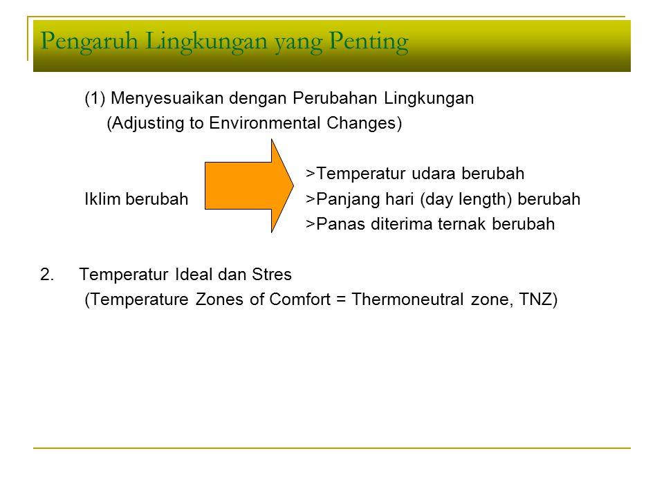 Pengaruh Lingkungan Langsung (Direct Effects) (1) Temperatur dan radiasi matahari (2) Humiditas (kelembaban udara, %) (3) Angin, hujan, ada tidaknya naungan (proteksi) (4) Teknik penanganan ternak dan fasilitas (5) Kualitas pakan buruk dan kekurangan air (6) Feed processing and storage (7) Program kesehatan ternak, dll Praktek Manajemen Iklim