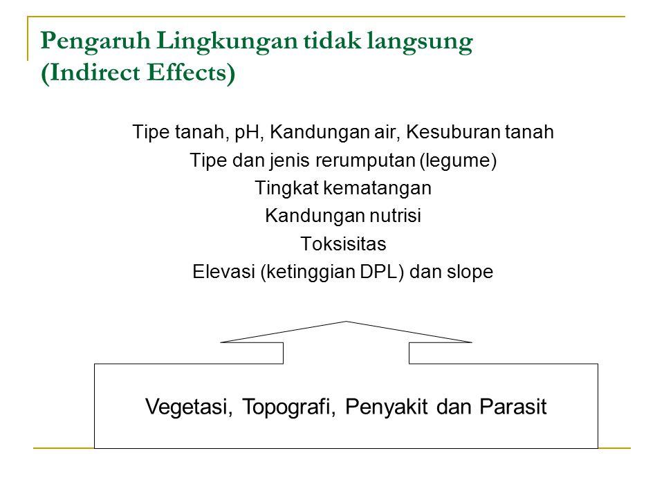 Pengaruh Lingkungan tidak langsung (Indirect Effects) Tipe tanah, pH, Kandungan air, Kesuburan tanah Tipe dan jenis rerumputan (legume) Tingkat kematangan Kandungan nutrisi Toksisitas Elevasi (ketinggian DPL) dan slope Vegetasi, Topografi, Penyakit dan Parasit