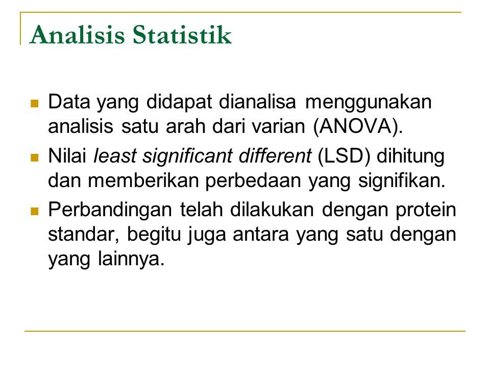 Analisis Statistik Data yang didapat dianalisa menggunakan analisis satu arah dari varian (ANOVA). Nilai least significant different (LSD) dihitung da