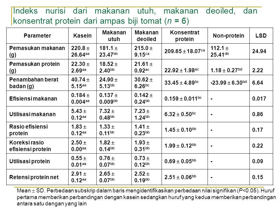Tabel.1 Indeks nurisi dari makanan utuh, makanan deoiled, dan konsentrat protein dari ampas biji tomat (n = 6) Mean  SD.