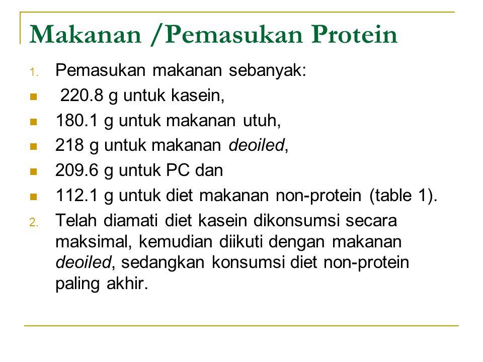 Makanan /Pemasukan Protein 1. Pemasukan makanan sebanyak: 220.8 g untuk kasein, 180.1 g untuk makanan utuh, 218 g untuk makanan deoiled, 209.6 g untuk