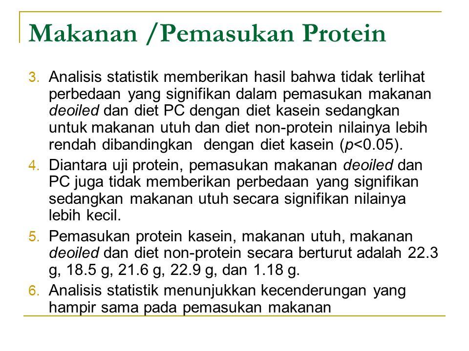 Makanan /Pemasukan Protein 3. Analisis statistik memberikan hasil bahwa tidak terlihat perbedaan yang signifikan dalam pemasukan makanan deoiled dan d
