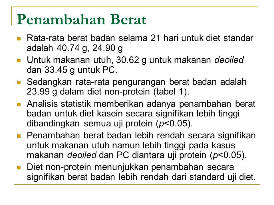 Penambahan Berat Rata-rata berat badan selama 21 hari untuk diet standar adalah 40.74 g, 24.90 g Untuk makanan utuh, 30.62 g untuk makanan deoiled dan