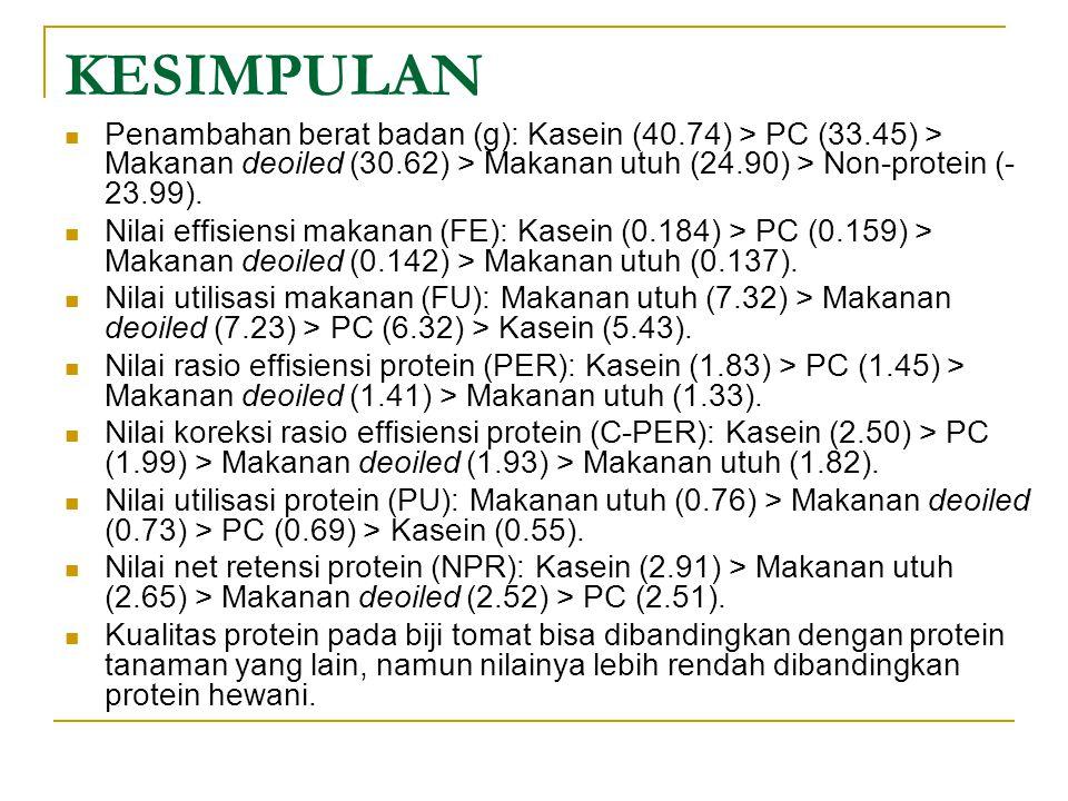 KESIMPULAN Penambahan berat badan (g): Kasein (40.74) > PC (33.45) > Makanan deoiled (30.62) > Makanan utuh (24.90) > Non-protein (- 23.99).