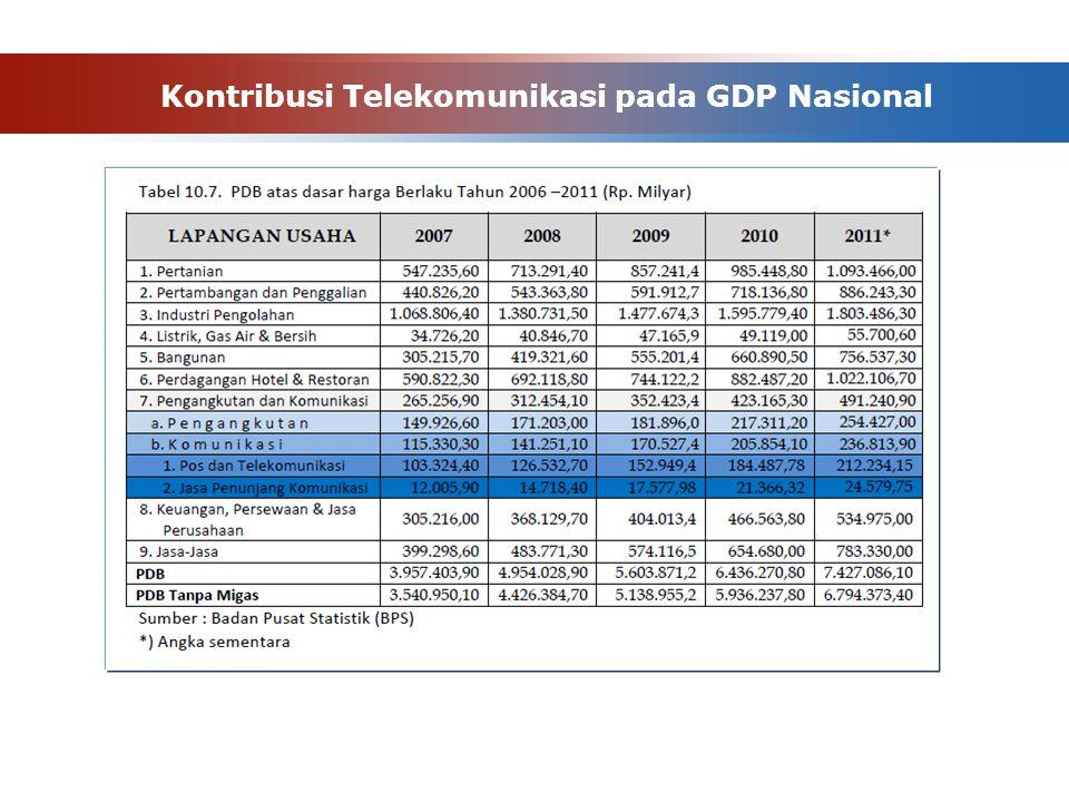 Kontribusi Telekomunikasi pada GDP Nasional