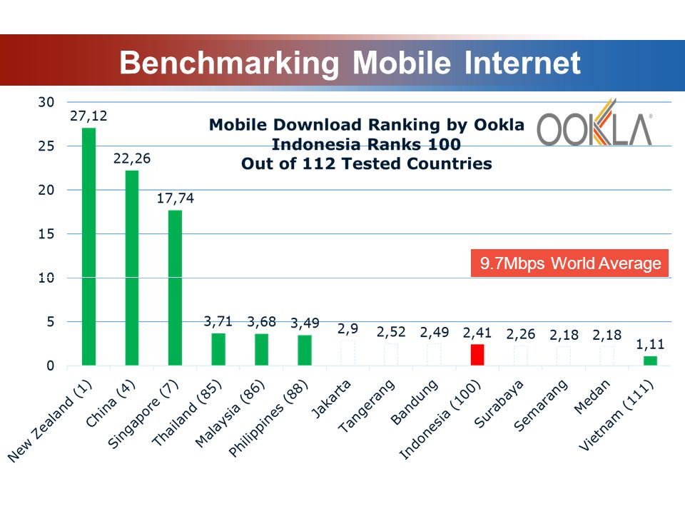 Benchmarking Mobile Internet 9.7Mbps World Average