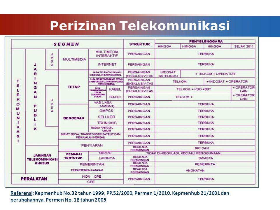 Referensi: Kepmenhub No.32 tahun 1999, PP.52/2000, Permen 1/2010, Kepmenhub 21/2001 dan perubahannya, Permen No. 18 tahun 2005 Perizinan Telekomunikas