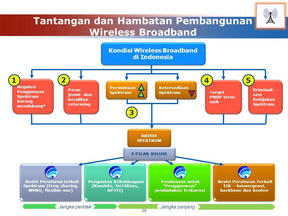 """Revisi Peraturan terkait Spektrum (Freq sharing, MVNO, flexible use) Penguatan Kelembagaan (Kominfo, DeTIKnas, BP3TI) Pendanaan untuk """"Penggusuran"""" pe"""