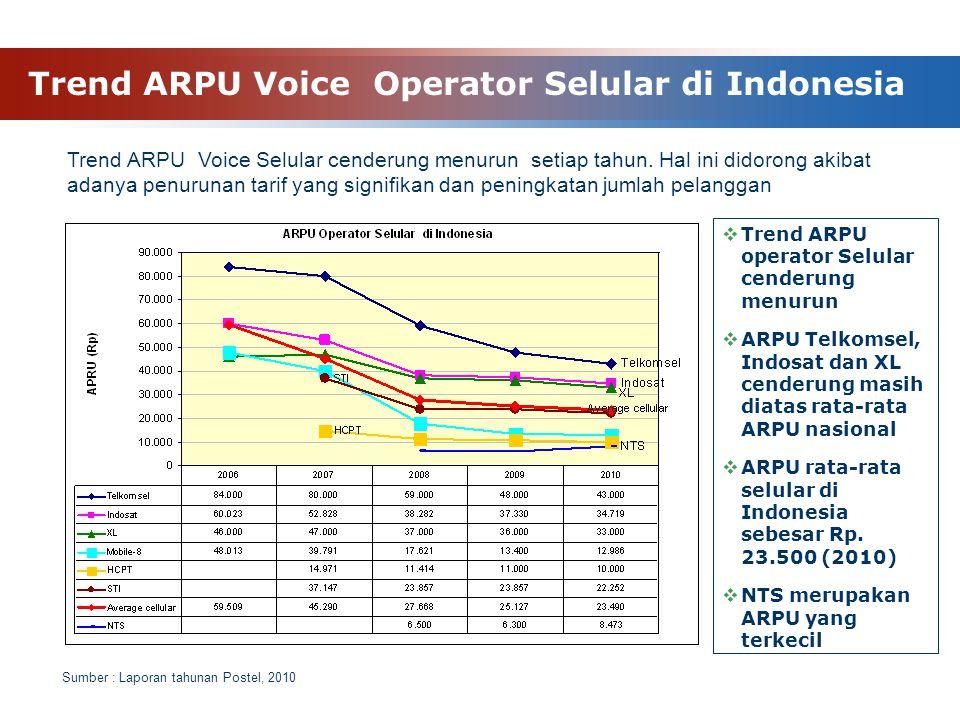 Trend ARPU Voice Operator Selular di Indonesia  Trend ARPU operator Selular cenderung menurun  ARPU Telkomsel, Indosat dan XL cenderung masih diatas