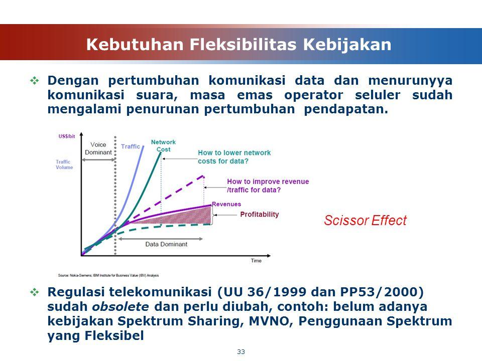 Kebutuhan Fleksibilitas Kebijakan  Dengan pertumbuhan komunikasi data dan menurunyya komunikasi suara, masa emas operator seluler sudah mengalami pen