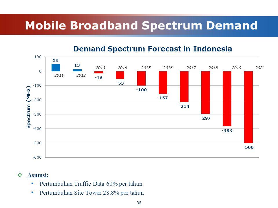 Mobile Broadband Spectrum Demand  Asumsi:  Pertumbuhan Traffic Data 60% per tahun  Pertumbuhan Site Tower 28.8% per tahun 35