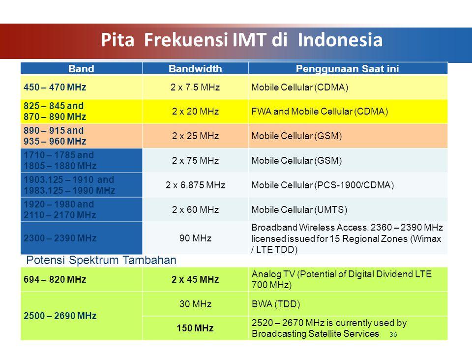 Pita Frekuensi IMT di Indonesia BandBandwidthPenggunaan Saat ini 450 – 470 MHz2 x 7.5 MHzMobile Cellular (CDMA) 825 – 845 and 870 – 890 MHz 2 x 20 MHz