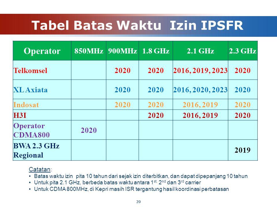 Tabel Batas Waktu Izin IPSFR 39 Operator 850MHz900MHz1.8 GHz2.1 GHz2.3 GHz Telkomsel 2020 2016, 2019, 20232020 XL Axiata 2020 2016, 2020, 20232020 Ind