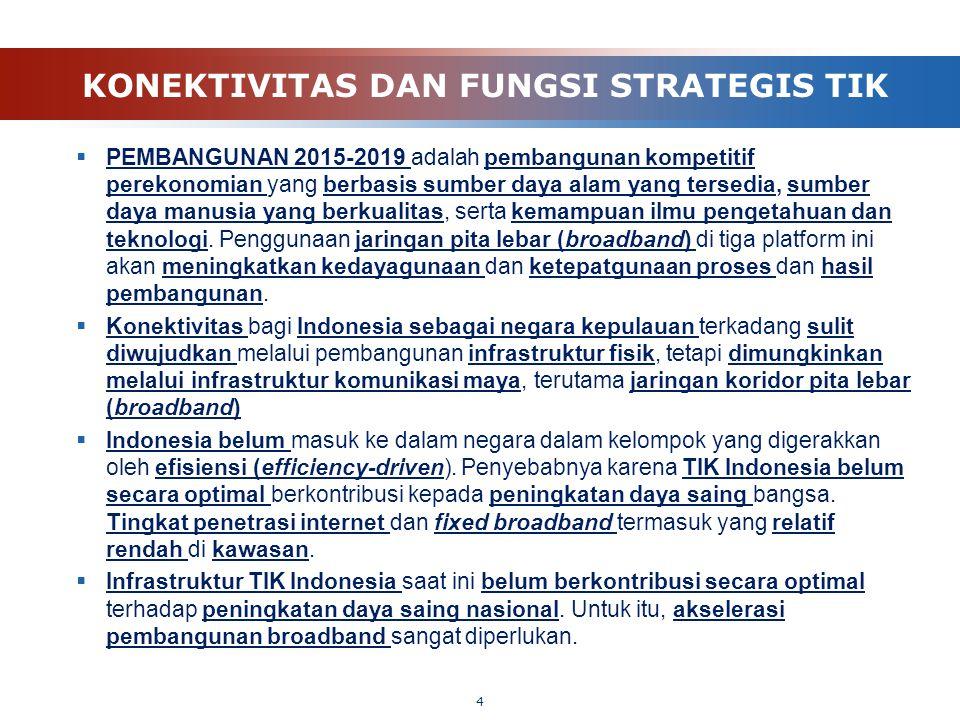 KONEKTIVITAS DAN FUNGSI STRATEGIS TIK  PEMBANGUNAN 2015-2019 adalah pembangunan kompetitif perekonomian yang berbasis sumber daya alam yang tersedia,